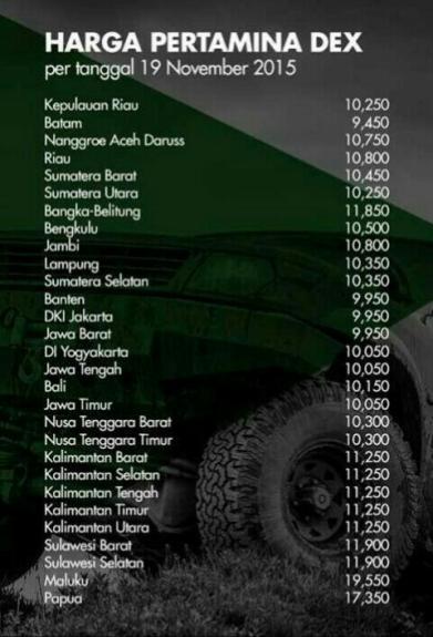wpid-harga-bbm-pertamina-dex-diesel-turun-per-19-november-2015-rincian-harga-per-daerah-seluruh-indonesia-jpg