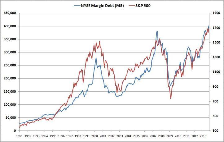 margin-debt-0131