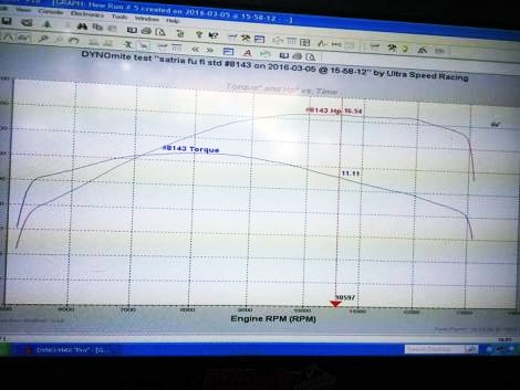 kurva-power-dan-torsi-Dynotest-Suzuki-Satria-F-Injeksi-Tembus-1654-Hp-plug-and-play-performance