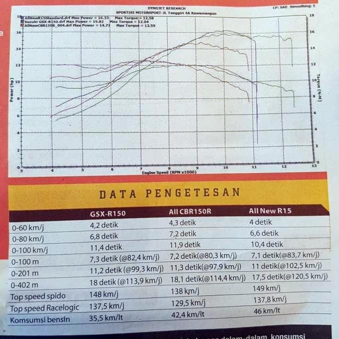 power yamaha r15, power suzuki gsx 150, power cbr150r, top speed yamaha r15, top speed suzuki gsx r 150, top speed cbr150